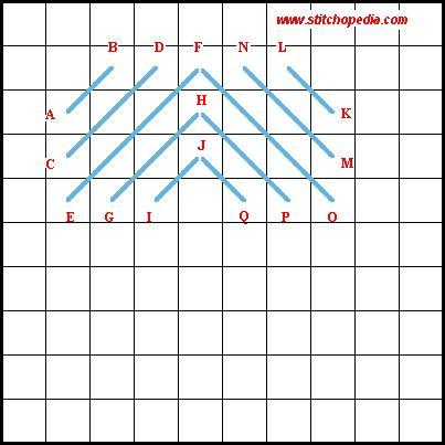 Alternating Scotch Stitch - Diagram 1