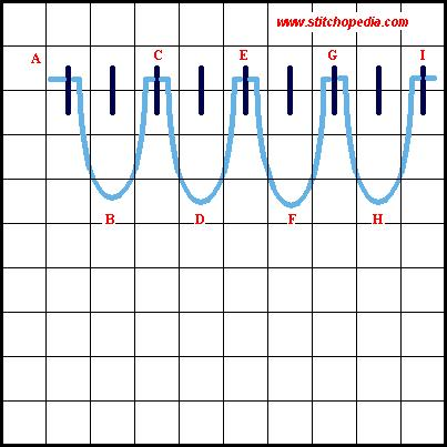 Closed Wave Stitch - Diagram 2